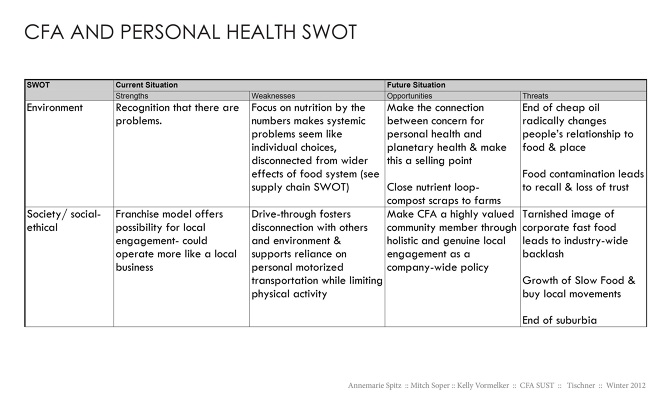 Swot Analysis And Spiderweb Diagrams For Chick Fil A